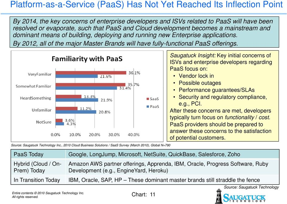 By 2012, all of the major Master Brands will have fully-functional PaaS offerings. Source: Saugatuck Technology Inc.