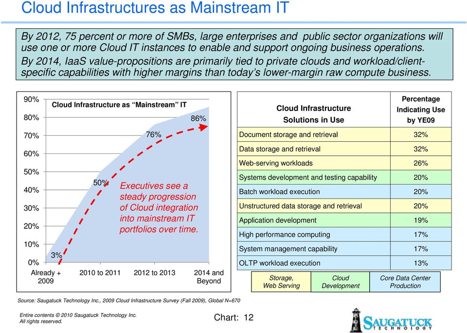 90% 80% 70% 60% 50% 40% 30% 20% 10% 3% 0% Already + 2009 Cloud Infrastructure as Mainstream IT 50% 76% 86% Executives see a steady progression of Cloud integration into mainstream IT portfolios over