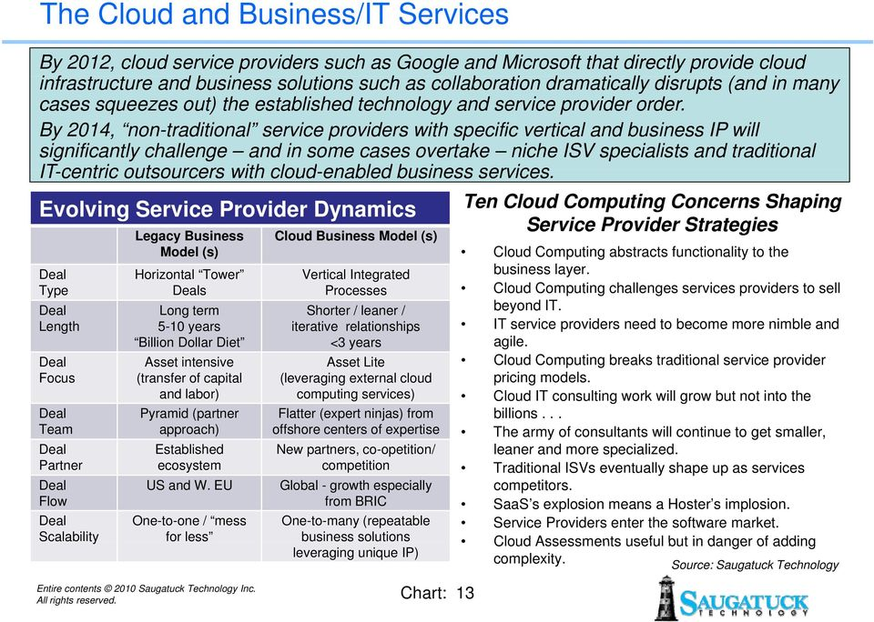By 2014, non-traditional service providers with specific vertical and business IP will significantly challenge and in some cases overtake niche ISV specialists and traditional IT-centric outsourcers