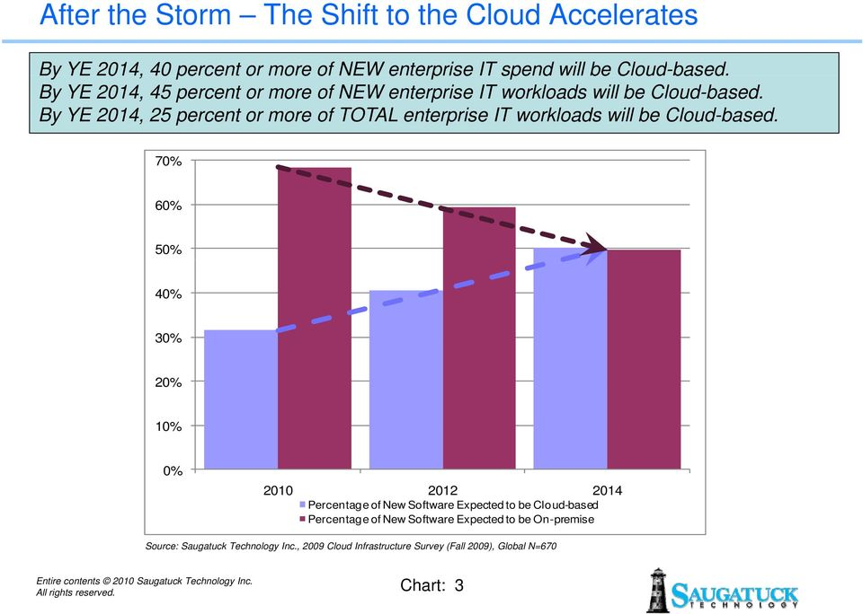 By YE 2014, 25 percent or more of TOTAL enterprise IT workloads will be Cloud-based.