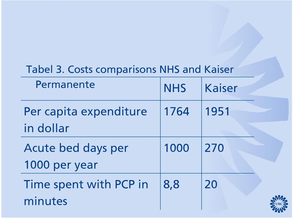 NHS Kaiser Per capita expenditure in dollar