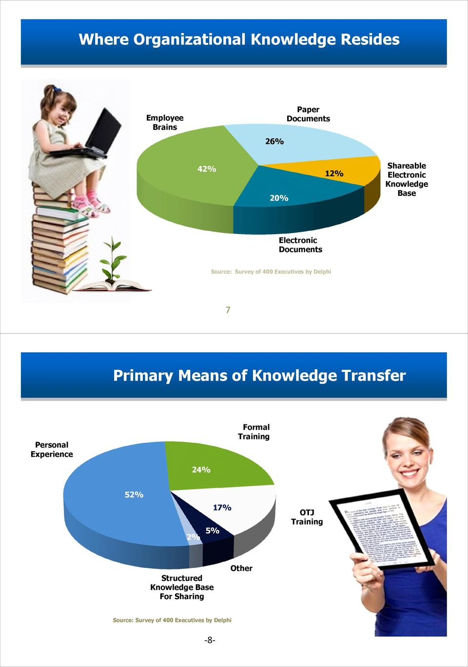 Delphi 7 Primary Means of Knowledge Transfer Personal Experience Formal Training 24% 52% 2% 17%