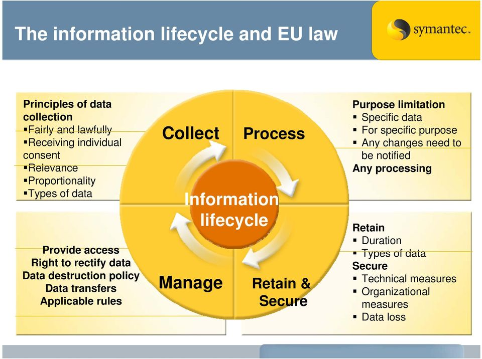 Applicable rules Collect Manage Process Information lifecycle Retain & Secure Purpose limitation Specific data For specific