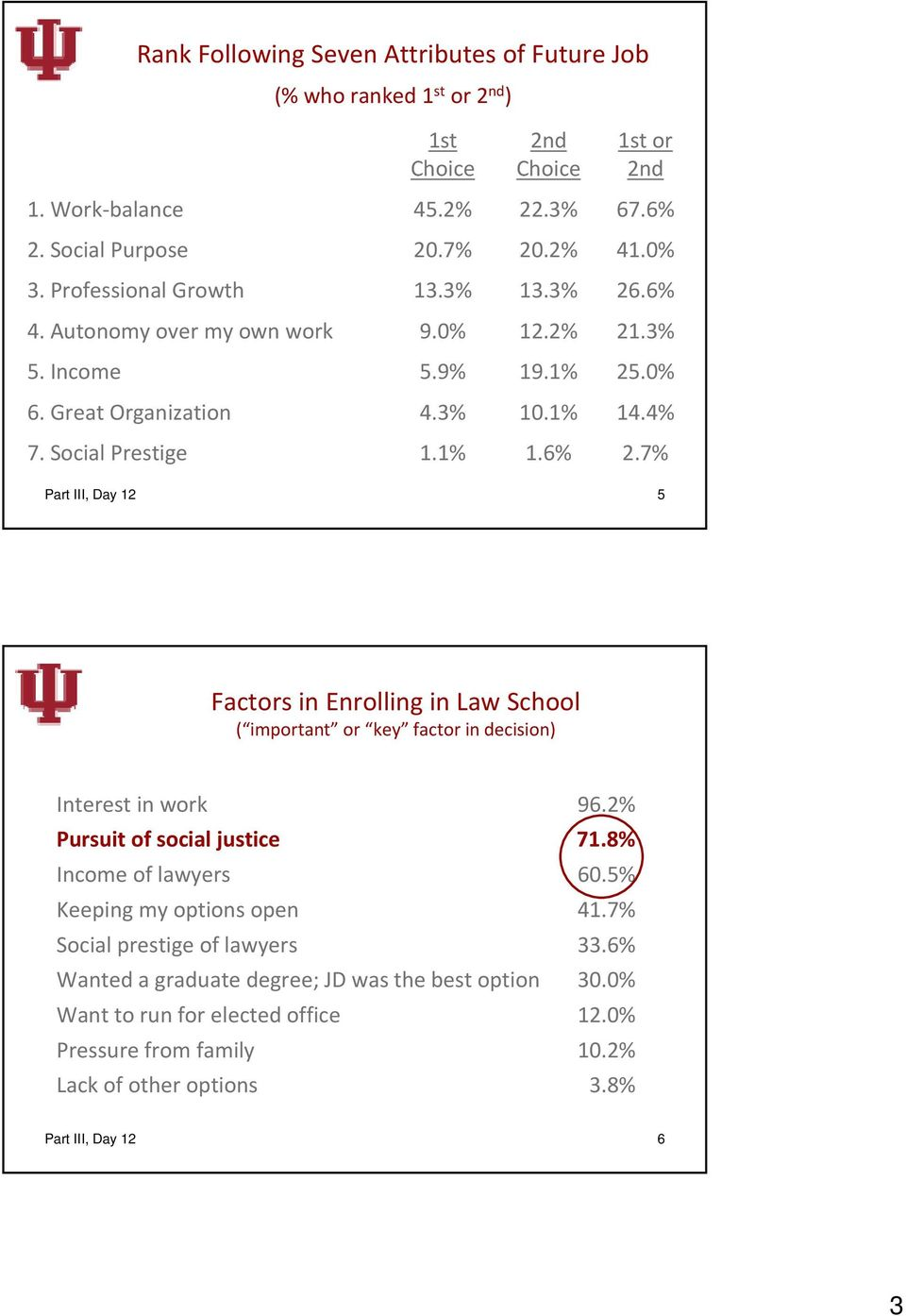 7% Part III, Day 12 5 Factors in Enrolling in Law School ( important or key factor in decision) Interest in work Pursuit of social justice Income of lawyers Keeping my options open Social