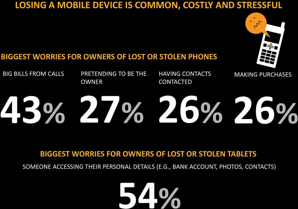 CONTACTED MAKING PURCHASES 43% 27% 26% 26% BIGGEST WORRIES FOR OWNERS OF LOST OR STOLEN