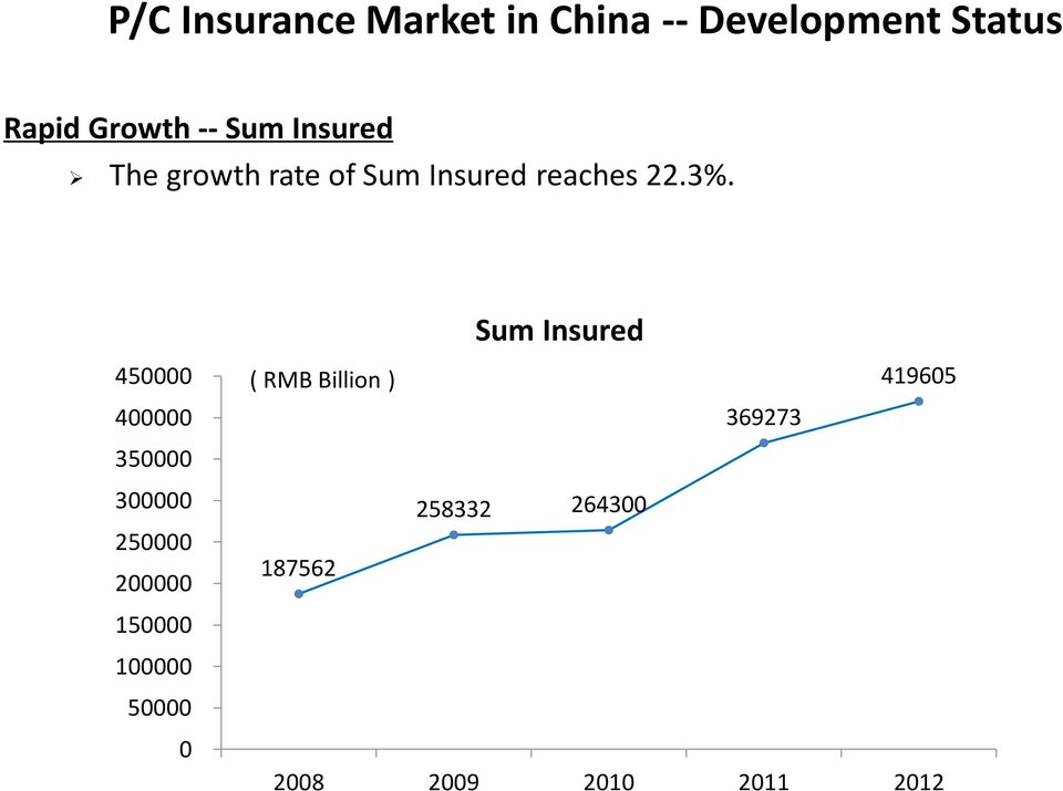 Sum Insured 450000 400000 350000 ( RMB Billion ) 369273 419605 300000