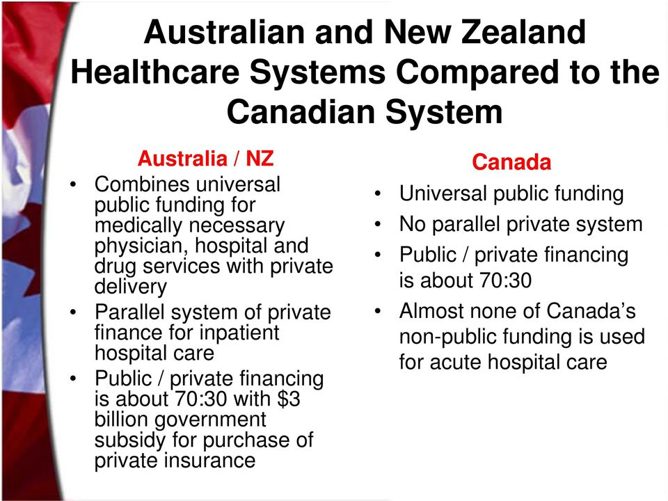 care Public / private financing is about 70:30 with $3 billion government subsidy for purchase of private insurance Canada Universal public