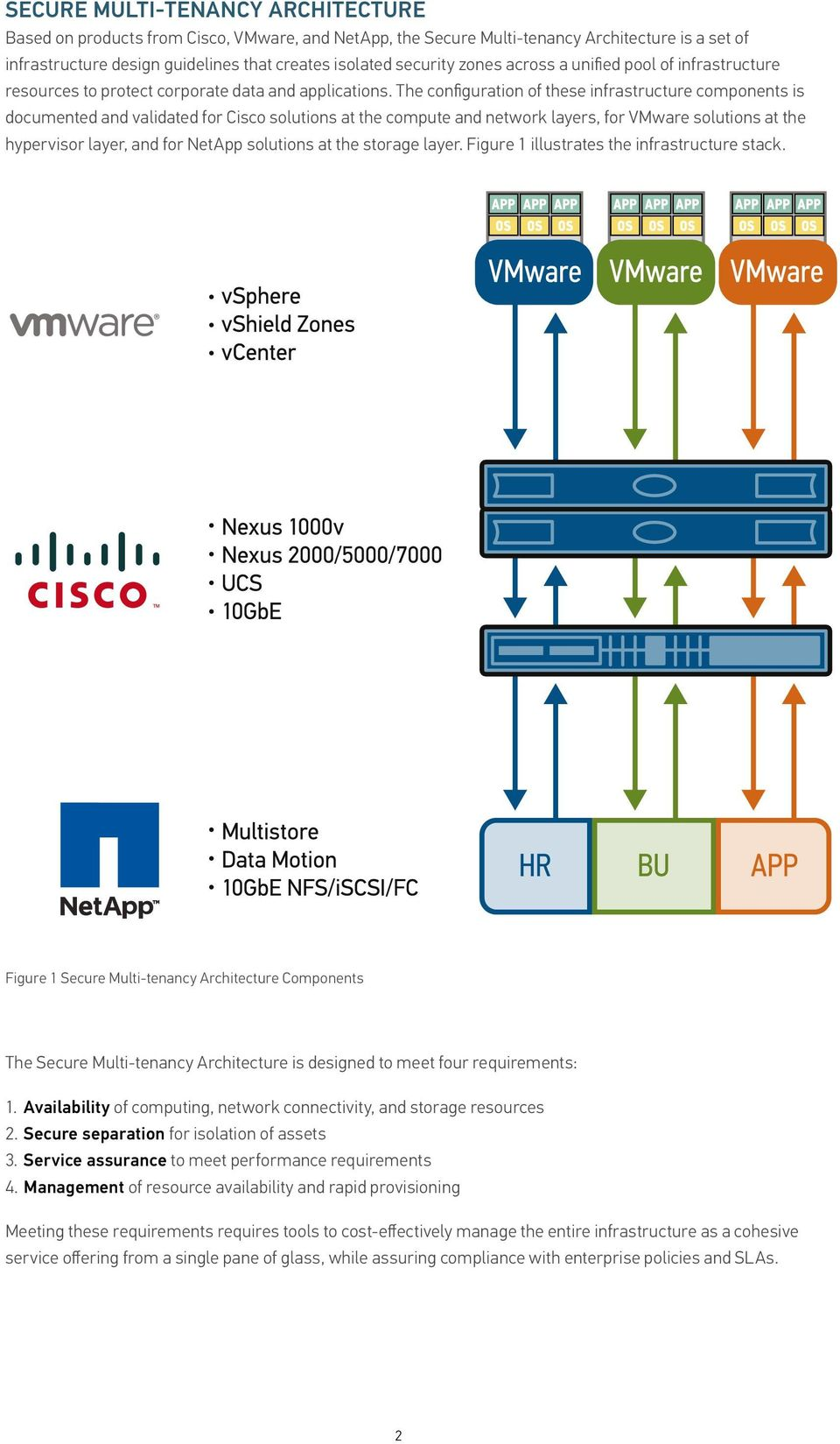 The configuration of these infrastructure components is documented and validated for Cisco solutions at the compute and network layers, for VMware solutions at the hypervisor layer, and for NetApp