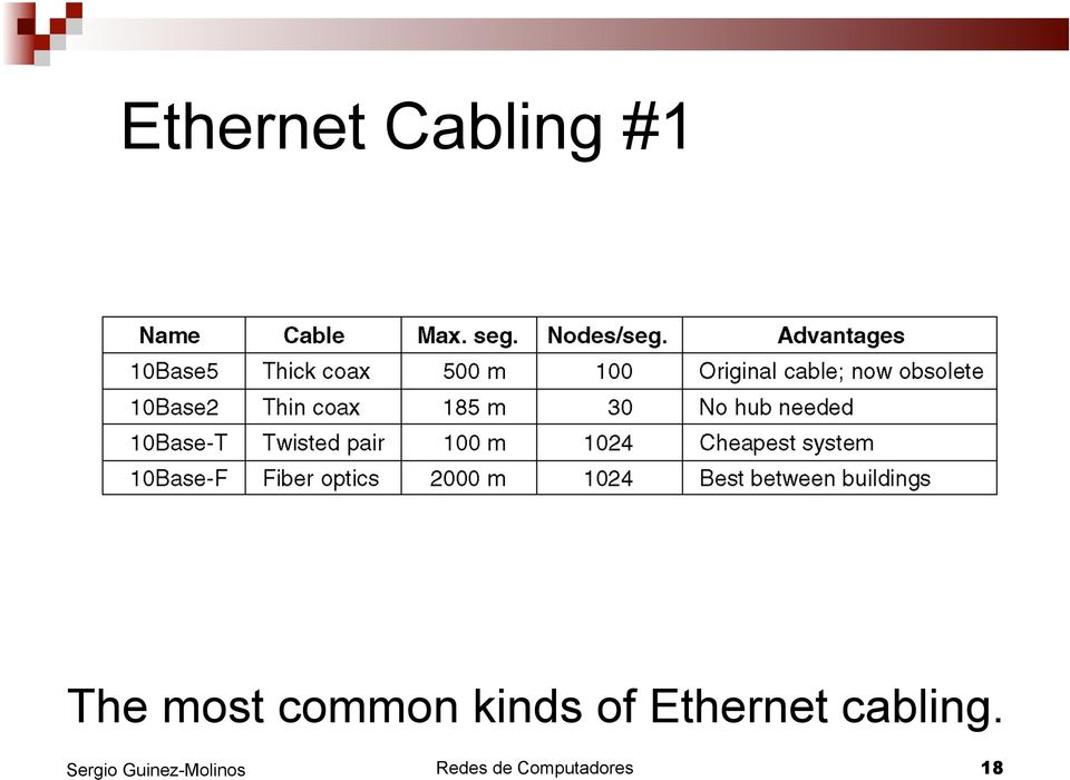 of Ethernet cabling.