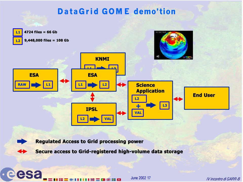 End User IPSL + VAL L3 L2 VAL Regulated Access to Grid processing