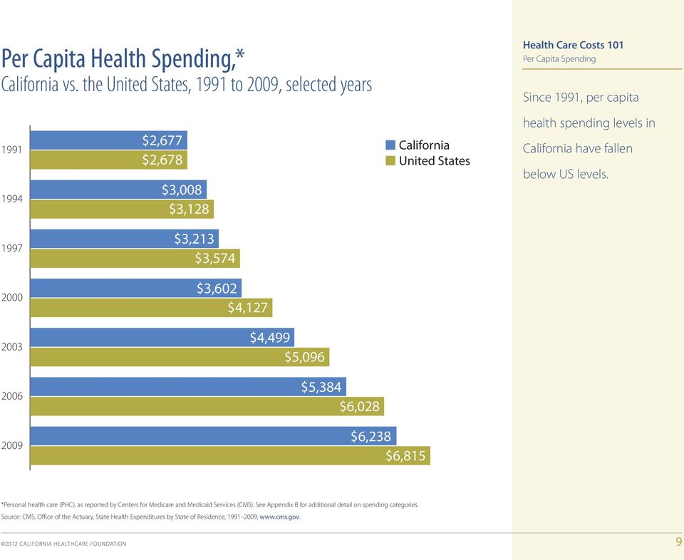 1994 $2,677 $2,678 $3,008 $3,128 California United States health spending levels in California have