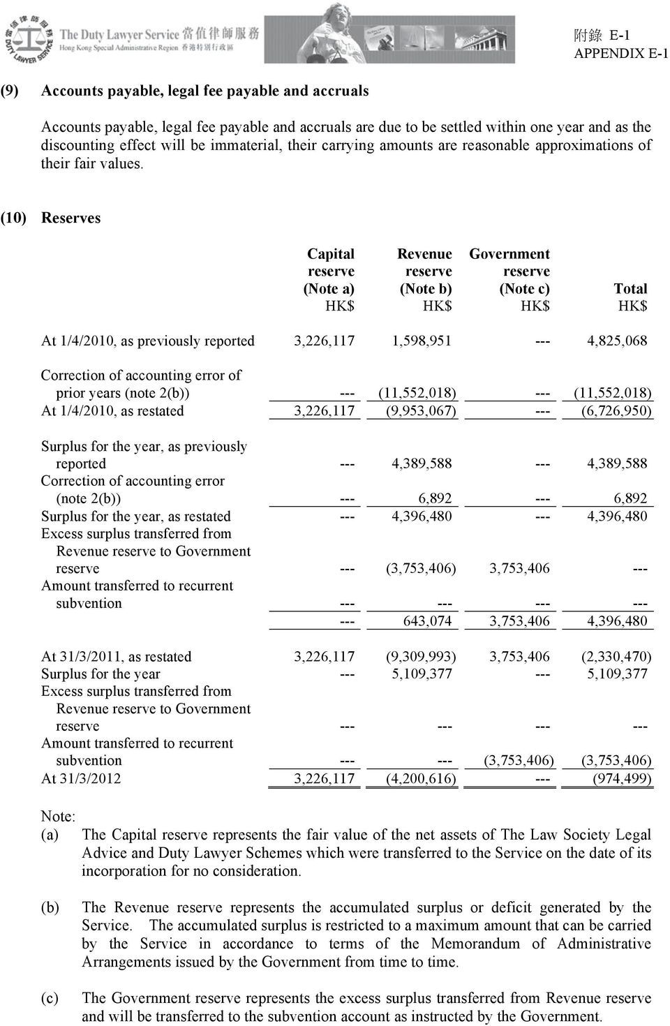 (10) Reserves Capital Revenue Government reserve reserve reserve (Note a) (Note b) (Note c) Total At 1/4/2010, as previously reported 3,226,117 1,598,951 --- 4,825,068 Correction of accounting error