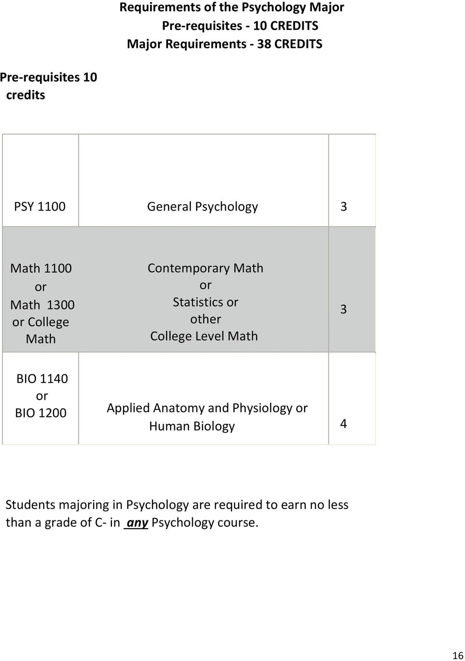 Math or Statistics or other College Level Math 3 BIO 1140 or BIO 1200 Applied Anatomy and Physiology or