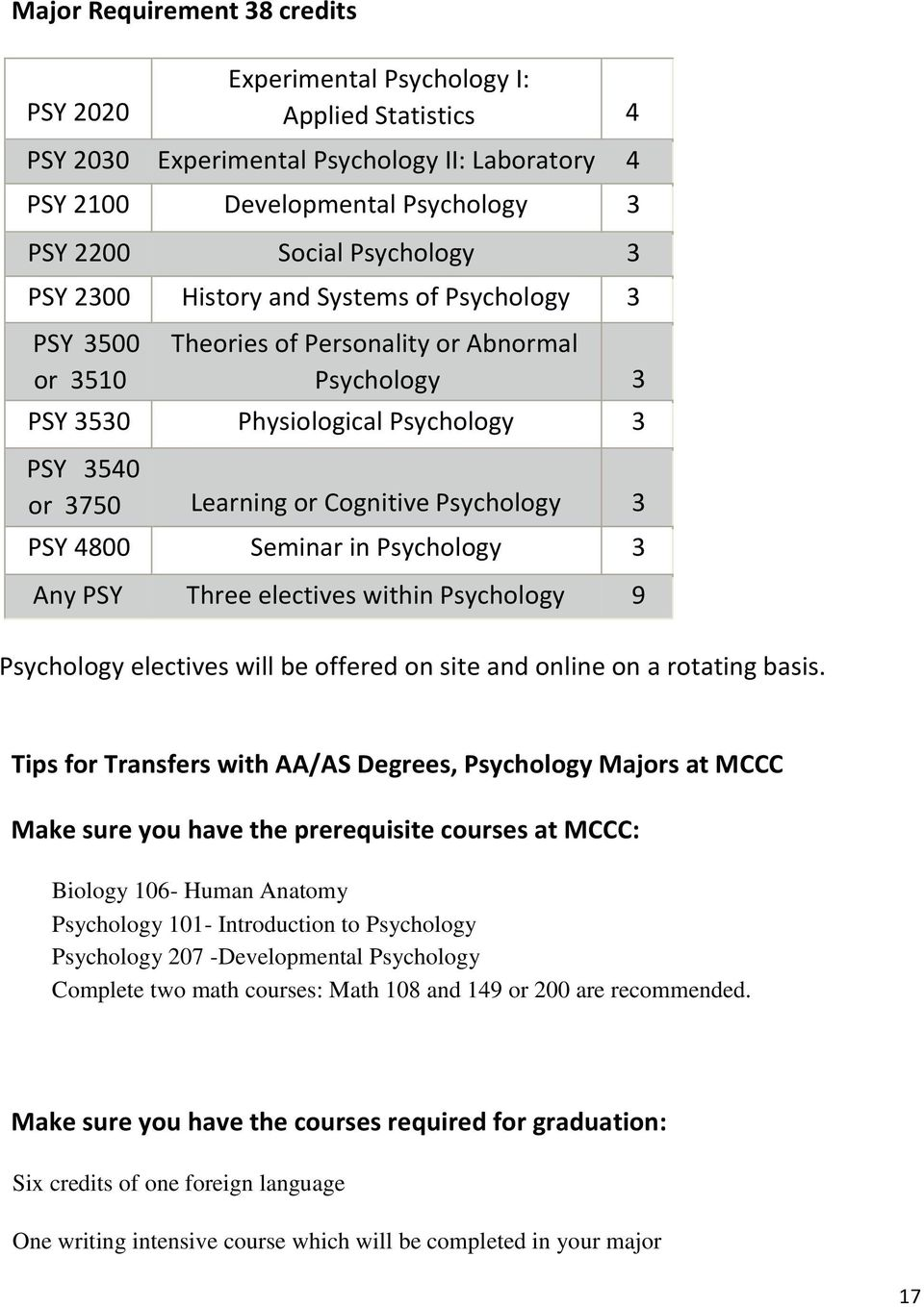 3 PSY 4800 Seminar in Psychology 3 Any PSY Three electives within Psychology 9 Psychology electives will be offered on site and online on a rotating basis.
