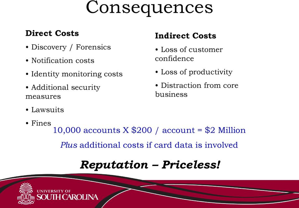 confidence Loss of productivity Distraction from core business 10,000 accounts X $200
