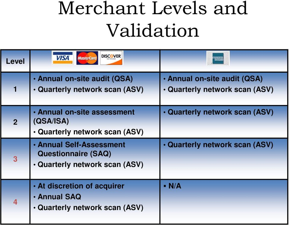 network scan (ASV) Annual Self-Assessment Questionnaire (SAQ) Quarterly network scan (ASV) Quarterly