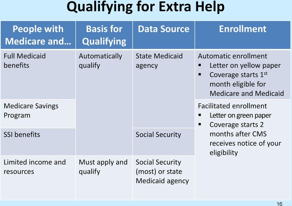 Medicaid Medicare Savings Program SSI benefits Limited income and resources Must apply and qualify Social Security Social Security