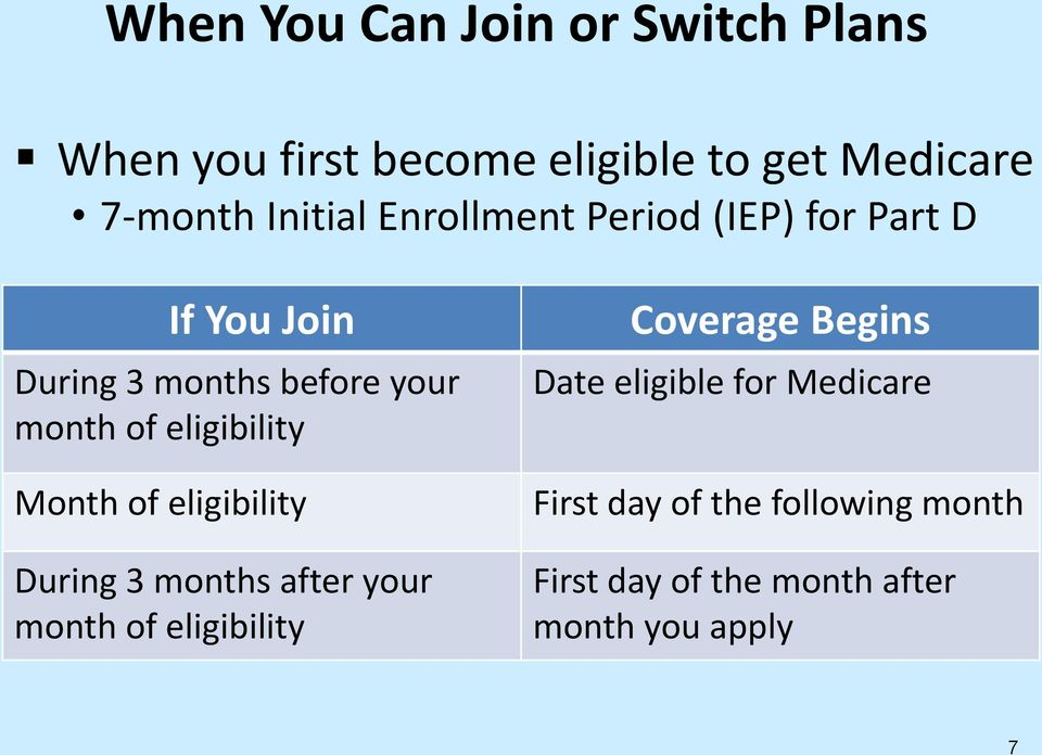 eligibility Month of eligibility During 3 months after your month of eligibility Coverage