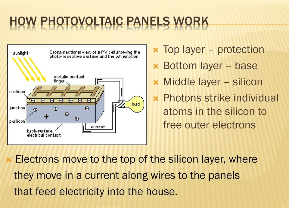 electrons Electrons move to the top of the silicon layer, where they move