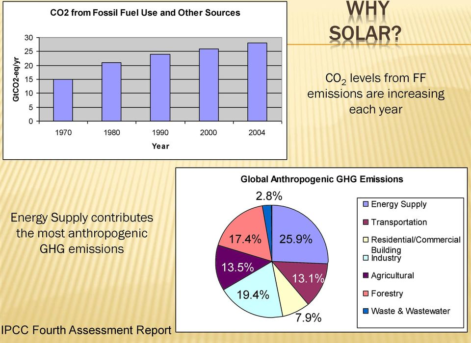 CO 2 levels from FF emissions are increasing each year Energy Supply contributes the most anthropogenic GHG