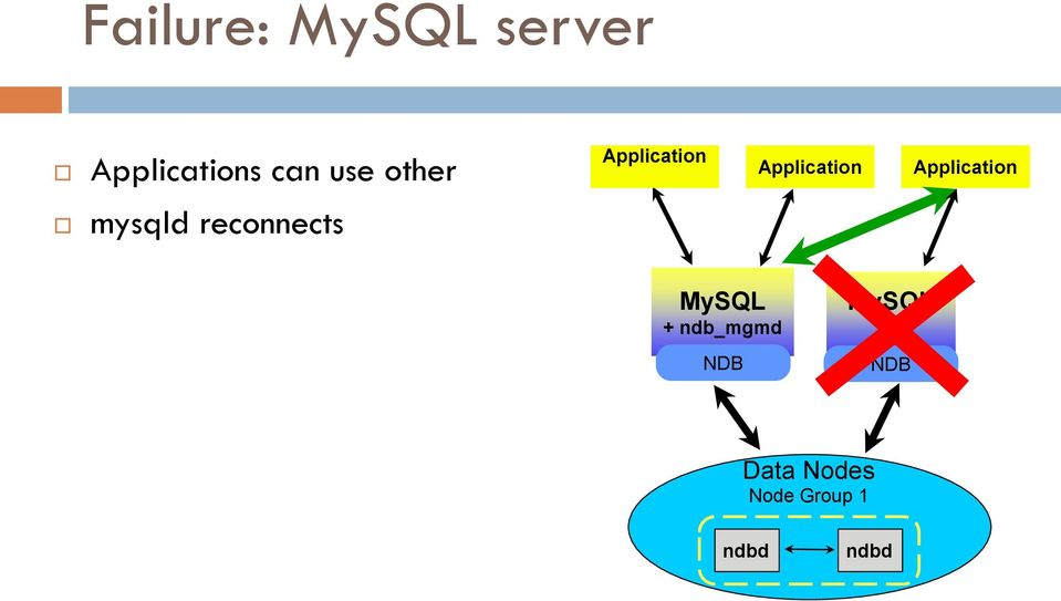 Application mysqld reconnects MySQL +