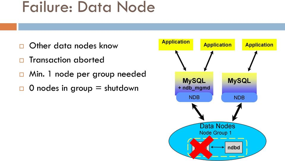 1 node per group needed 0 nodes in group = shutdown