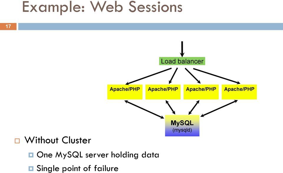 Apache/PHP Without Cluster One MySQL