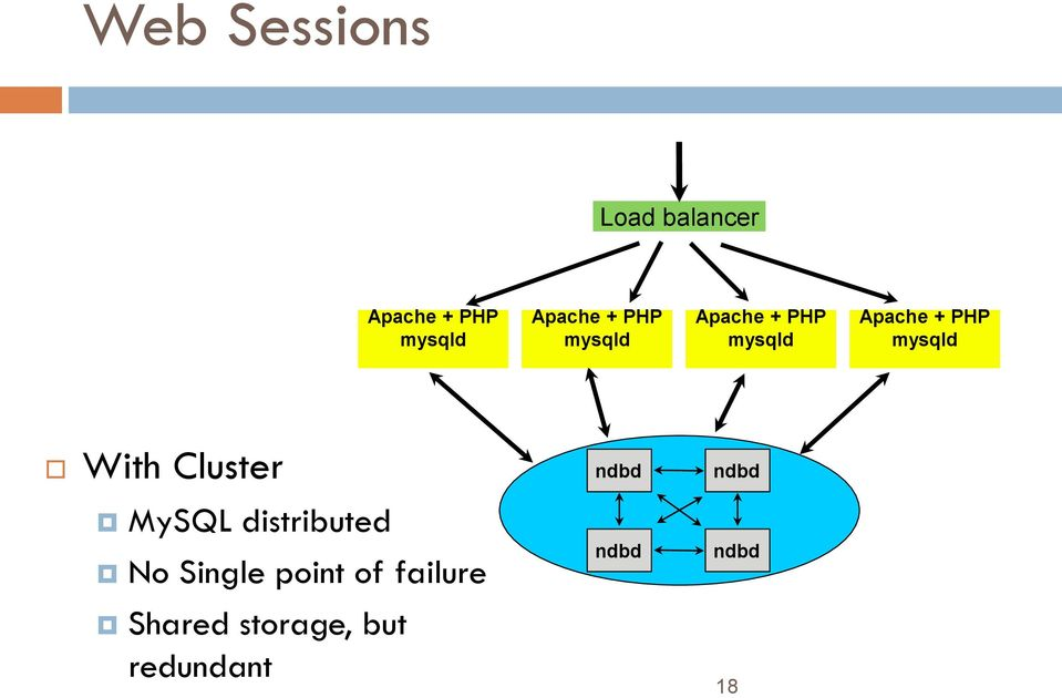 With Cluster MySQL distributed No Single point of