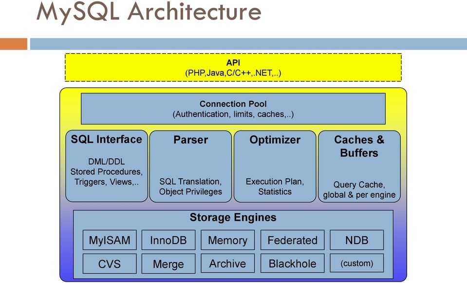 .) SQL Interface DML/DDL Stored Procedures, Triggers, Views,.