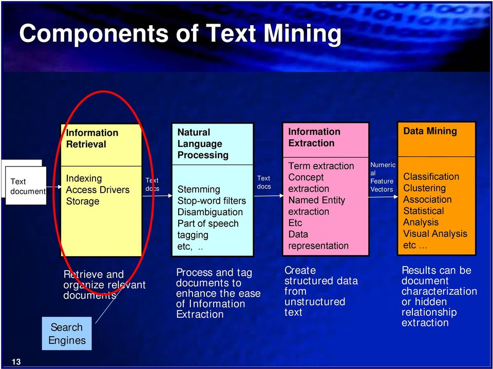 Practical Text Mining in Insurance - PDF