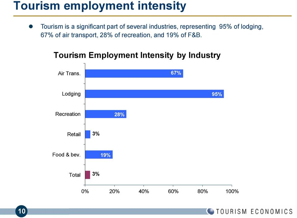 F&B. Tourism Employment Intensity by Industry Air Trans.