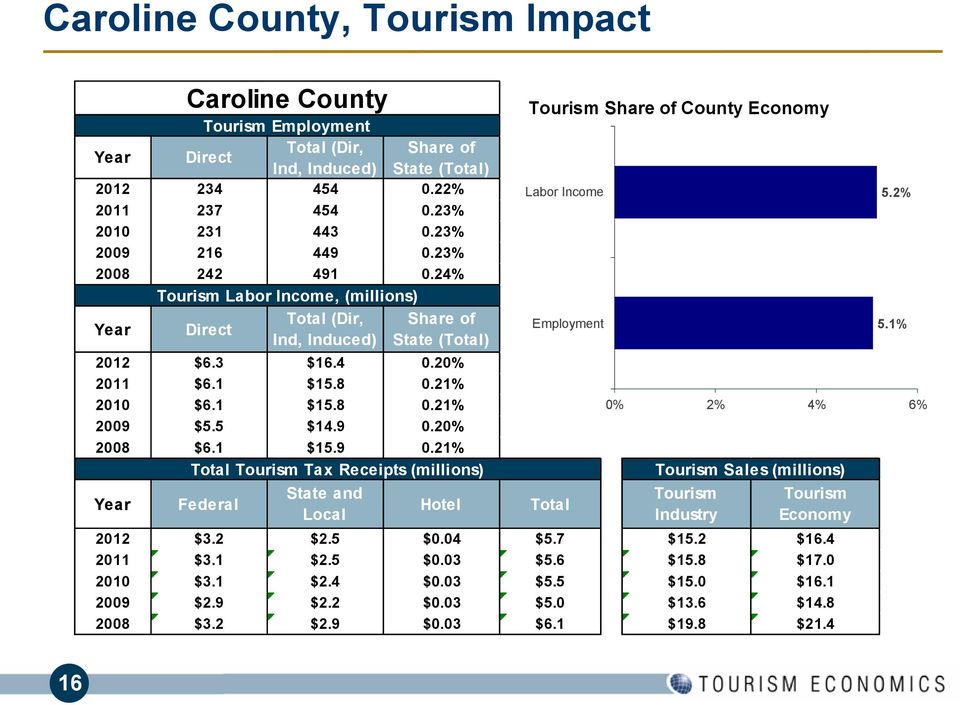 9 0.20% 2008 $6.1 $15.9 0.21% Total Tourism Tax Receipts (millions) Year Caroline County Federal State and Local Hotel Tourism Share of County Economy Labor Income Employment Total Tourism Sales