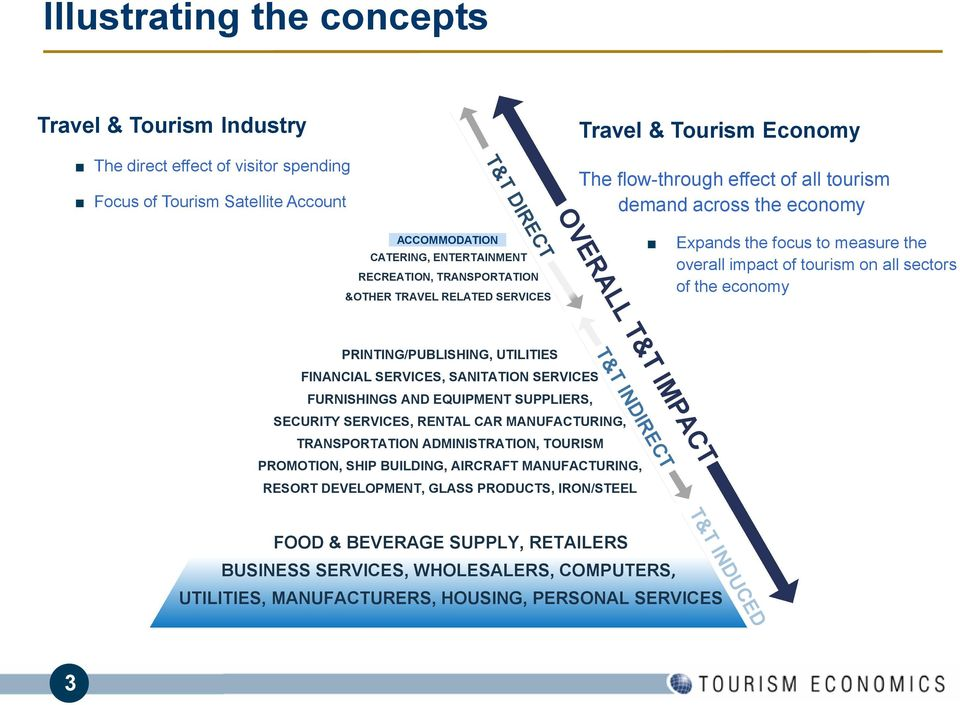 focus to measure the overall impact of tourism on all sectors of the economy PRINTING/PUBLISHING, UTILITIES FINANCIAL SERVICES, SANITATION SERVICES FURNISHINGS AND EQUIPMENT SUPPLIERS, SECURITY
