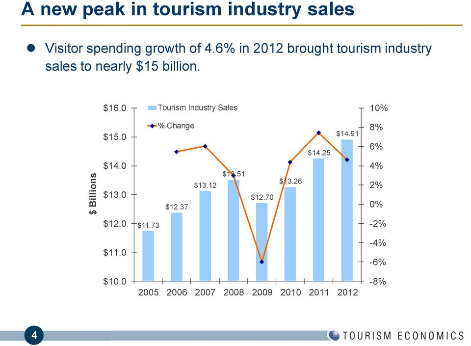 0 Tourism Industry Sales 10% $15.0 $14.0 $13.0 % Change $12.37 $13.12 $13.51 $ $12.