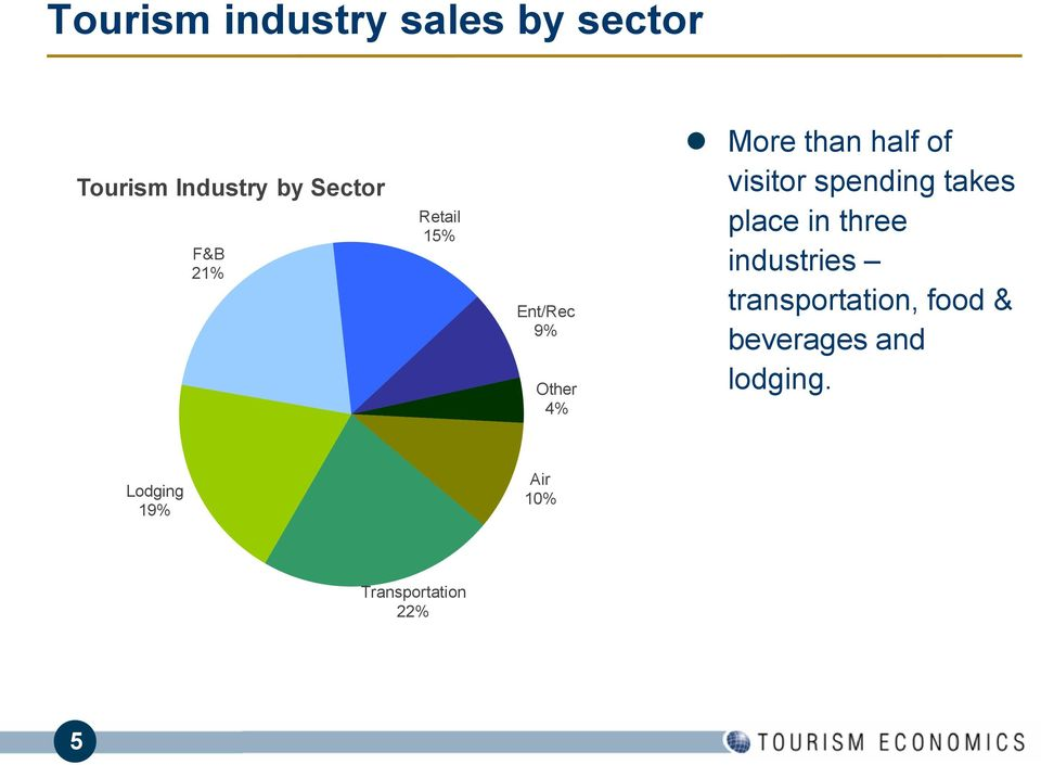visitor spending takes place in three industries
