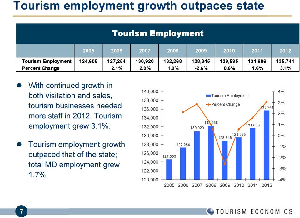 Tourism employment grew 3.1%.