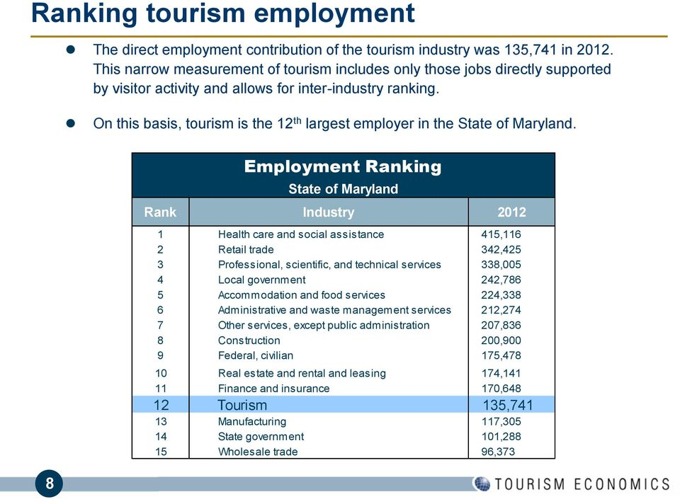 On this basis, tourism is the 12 th largest employer in the State of Maryland.