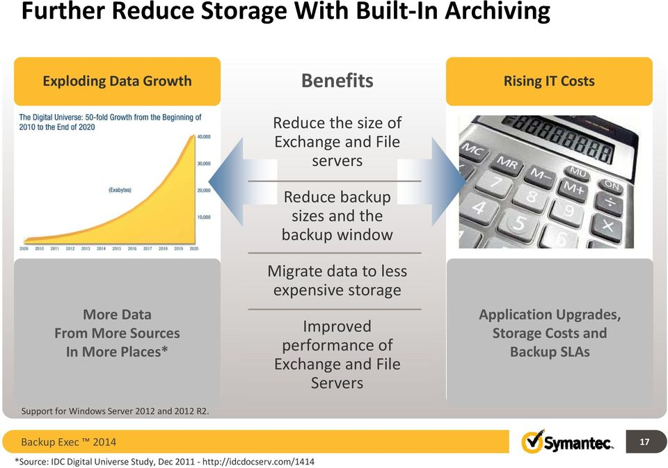 Benefits Reduce the size of Exchange and File servers Reduce backup sizes and the backup window Migrate data to less