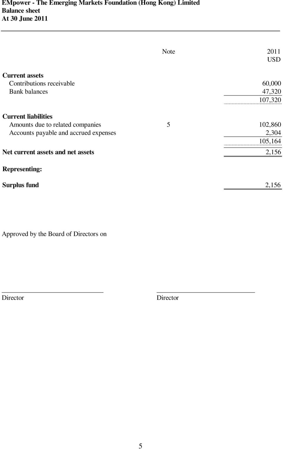 Accounts payable and accrued expenses 2,304 105,164 Net current assets and net assets 2,156