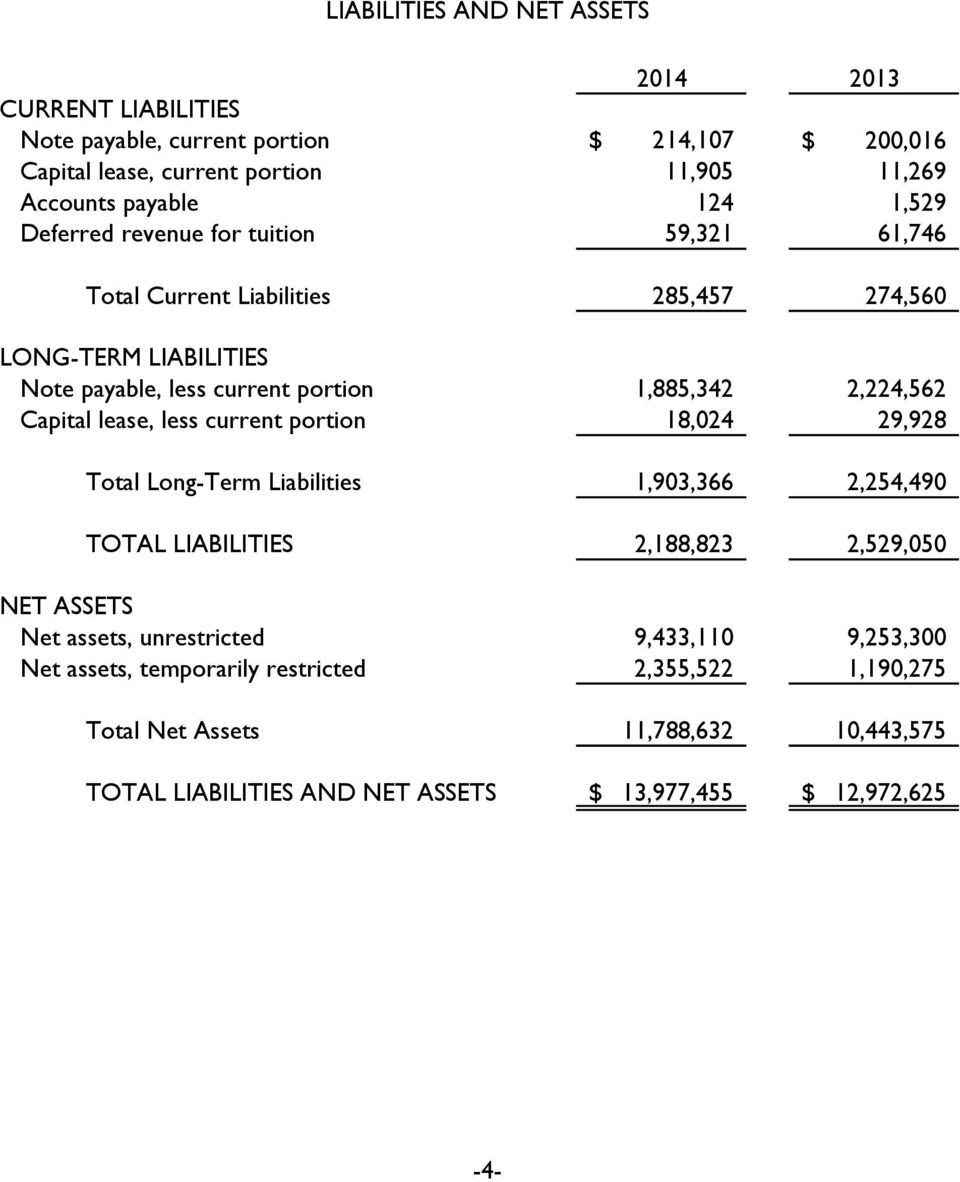 Capital lease, less current portion 18,024 29,928 Total Long-Term Liabilities 1,903,366 2,254,490 TOTAL LIABILITIES 2,188,823 2,529,050 NET ASSETS Net assets, unrestricted