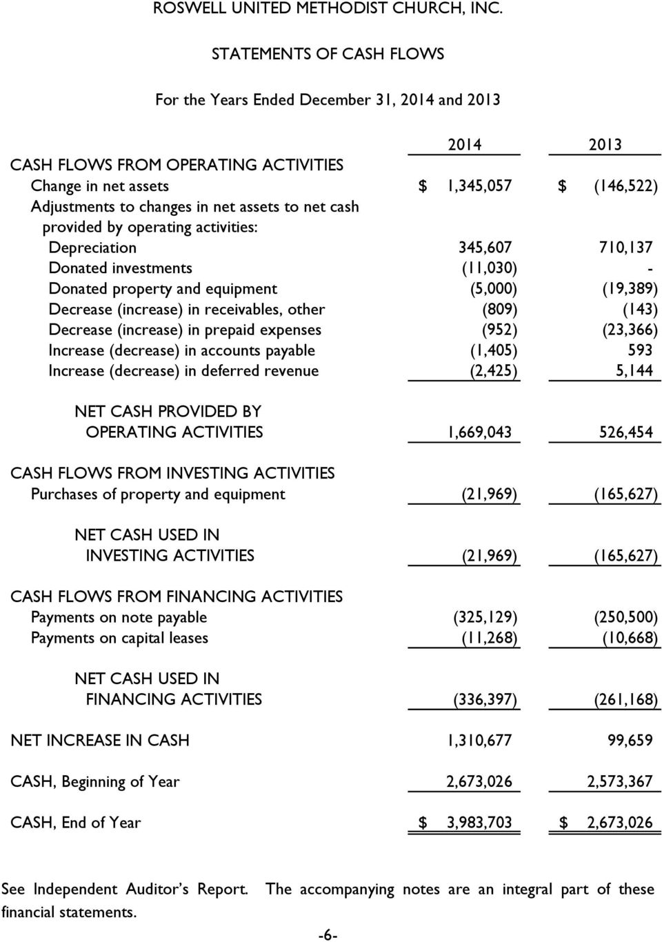 expenses (952) (23,366) Increase (decrease) in accounts payable (1,405) 593 Increase (decrease) in deferred revenue (2,425) 5,144 NET CASH PROVIDED BY OPERATING ACTIVITIES 1,669,043 526,454 CASH