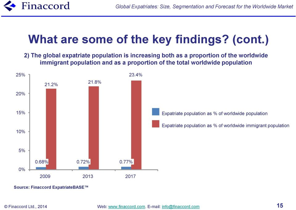 Global Expatriates: Size, Segmentation and Forecast for the