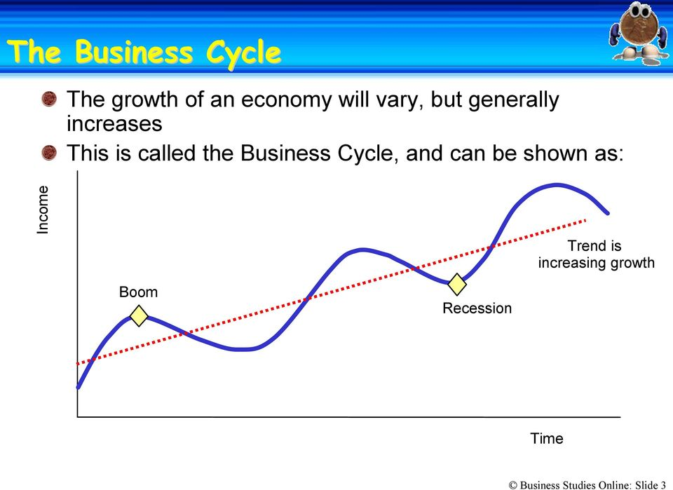 Cycle, and can be shown as: Income Trend is increasing