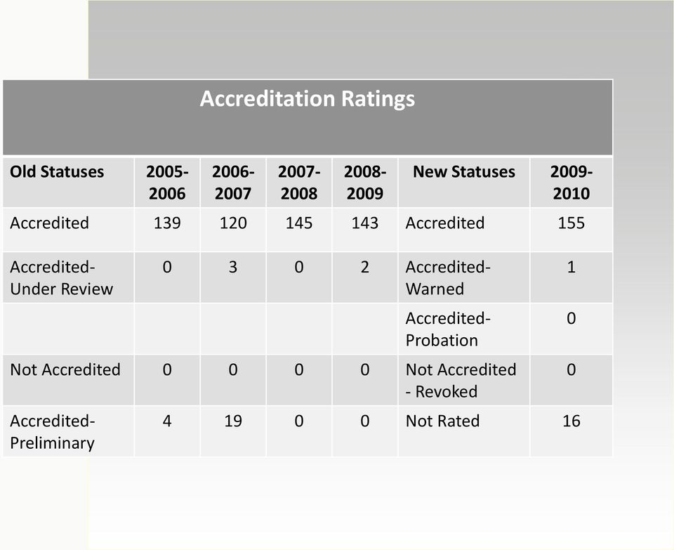 Review 0 3 0 2 Accredited- Warned Accredited- Probation Not Accredited 0 0 0 0