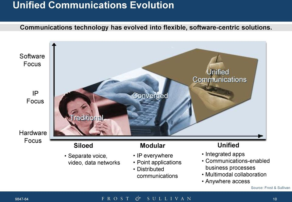 Software Focus Unified Communications IP Focus Converged Traditional Hardware Focus Siloed Modular Unified