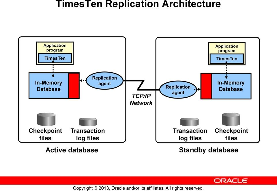 Network Replication agent In-Memory Database Checkpoint files