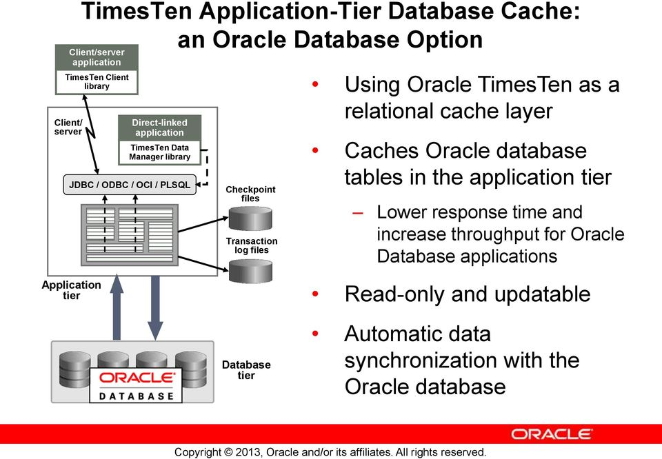 TimesTen as a relational cache layer Caches Oracle database tables in the application tier Lower response time and increase throughput