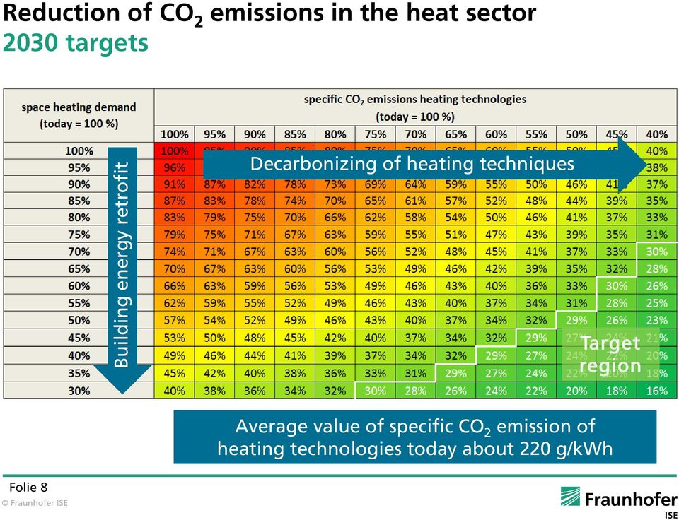 techniques Target region Average value of specific CO 2