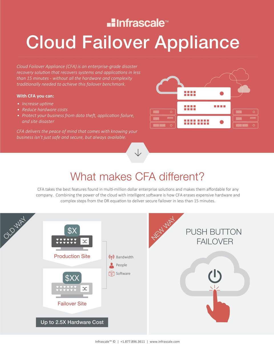 With CFA you can: Increase uptime Reduce hardware costs Protect your business from data theft, application failure, and site disaster CFA delivers the peace of mind that comes with knowing your