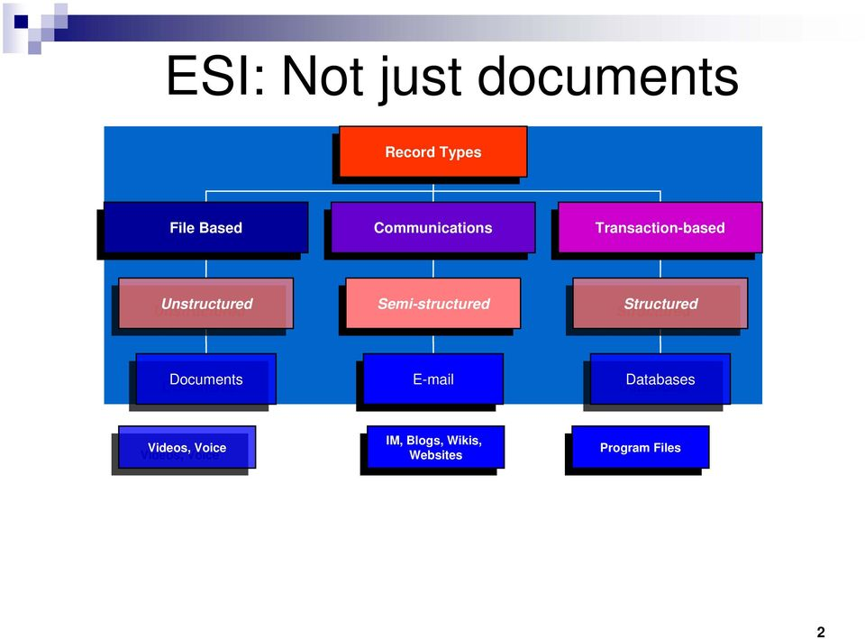 Semi-structured Structured Structured Documents Documents E-mail E-mail Databases Databases